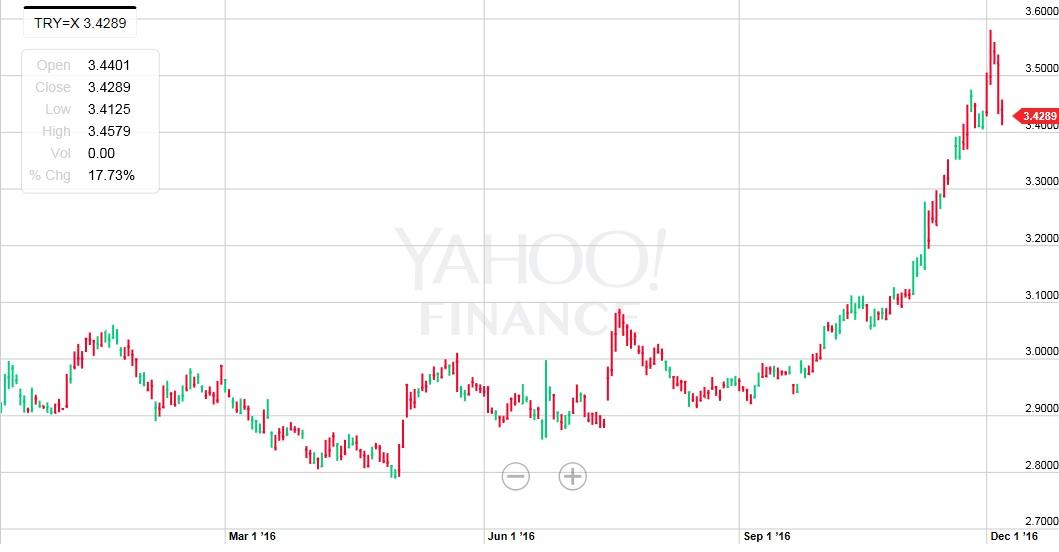 dolar-tl-grafik